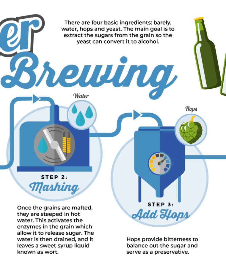 EG Beer Brewing Graphic 01
